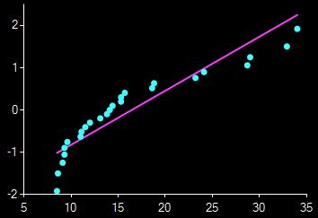 graf shapiro-wilk