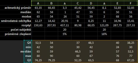tabulka pro aritmetický průměr, medián, modus, rozptyl, směrodatná odchylka